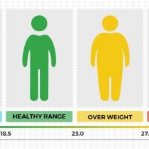 Weight Loss Surgery as a Weight Loss Method